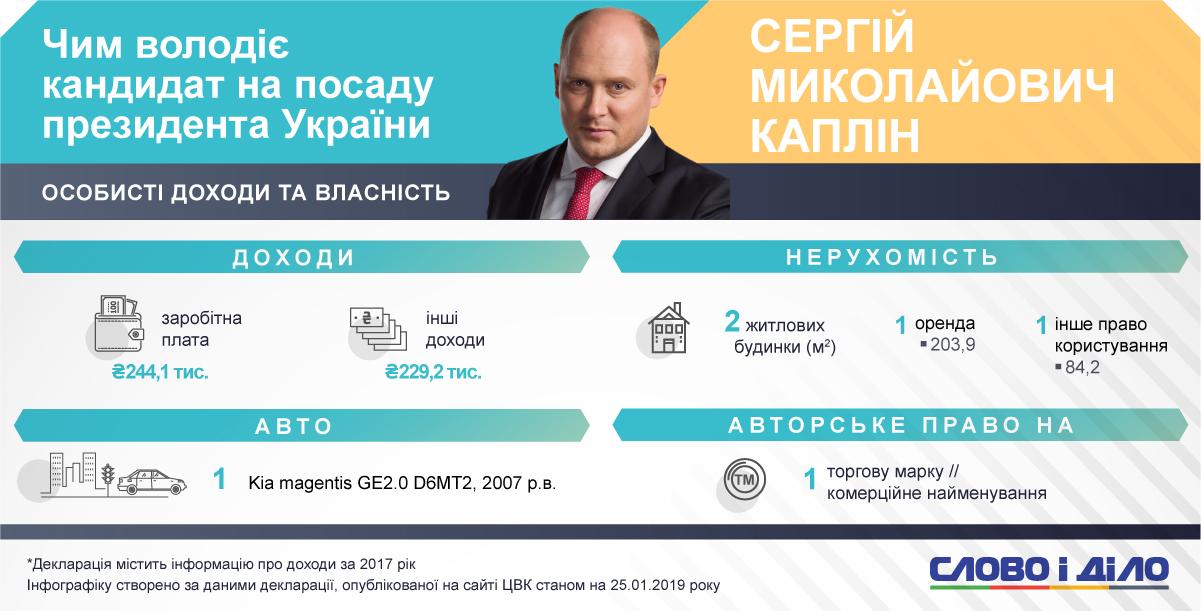 Власність кандидата. Діаграма