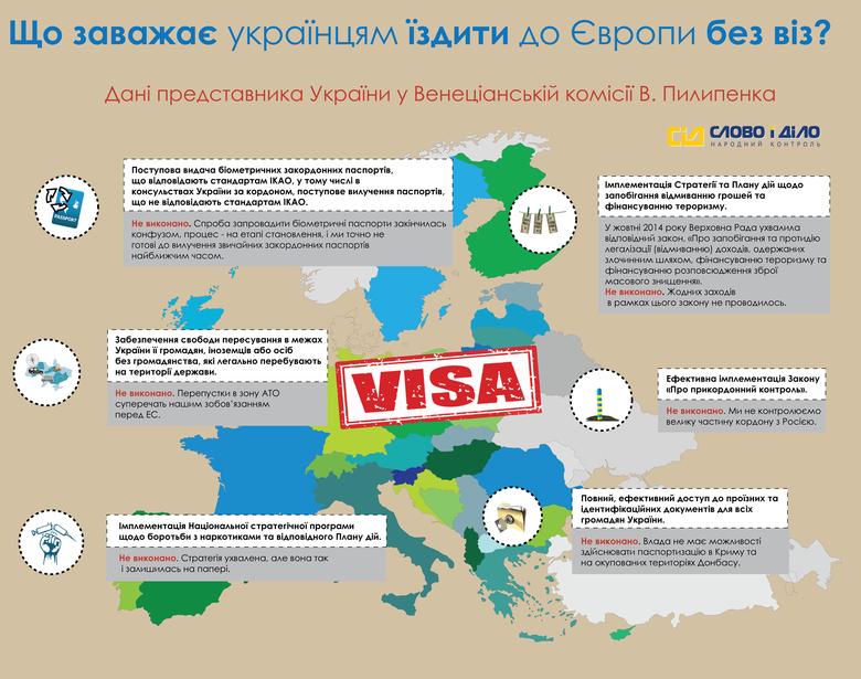 Безвізовий режим з Європейським союзом може бути відкладений на невизначений термін через невиконані Україною зобов'язання.