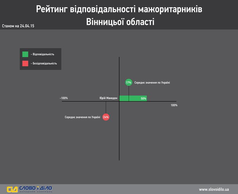 Система народного контролю «Слово і Діло» проаналізувало ефективність роботи депутатів- мажоритарників вінницької області.