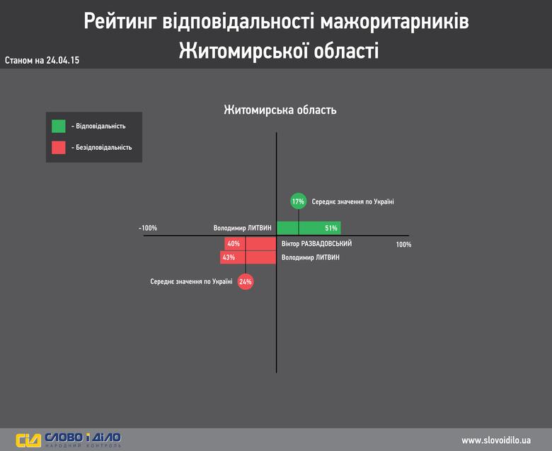 Система народного контролю «Слово і Діло» провела аналіз і вирішила продемонструвати вам результати нашого власного моніторингу ефективності роботи депутатів-мажоритарників Житомирської області.