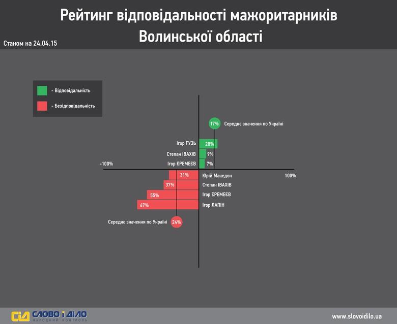 Система народного контролю «Слово і Діло» провела аналіз і вирішила продемонструвати вам результати нашого власного моніторингу ефективності роботи депутатів-мажоритарників Волинській області.