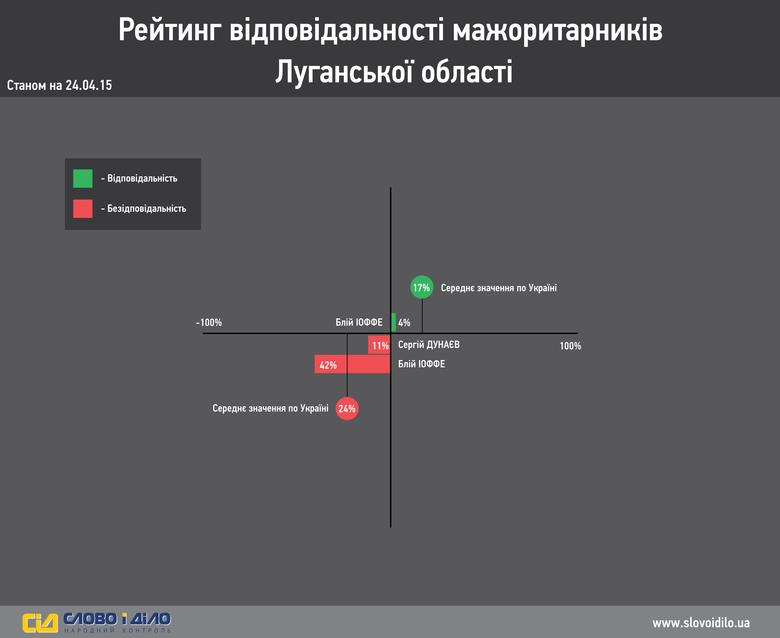 Система народного контролю «Слово і Діло» провела аналіз і вирішила продемонструвати вам результати нашого власного моніторингу ефективності роботи депутатів-мажоритарників  Луганської області.