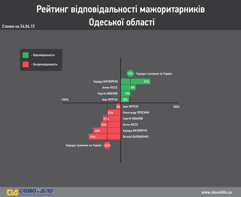 Система народного контролю «Слово і Діло» провела аналіз та вирішила продемонструвати вам результати нашого власного моніторингу ефективності роботи депутатів-мажоритарників  Одеської області.