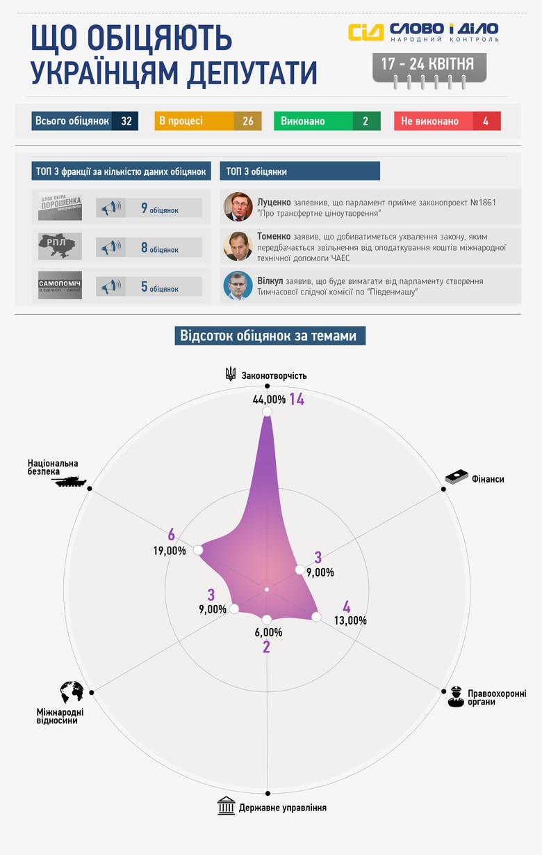 Система народного контролю «Слово і Діло» представляє результати тижневого моніторингу обіцянок членів українського парламенту.