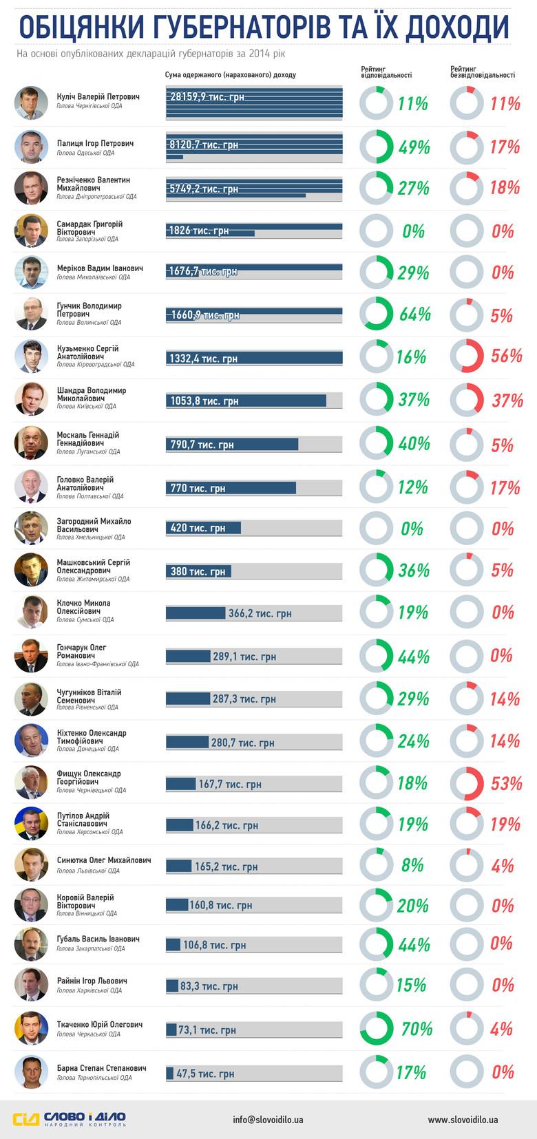 «Слово і Діло» вирішило показати доходи голів українських областей за 2014 рік, а також рівень їхньої відповідальності перед жителями цих регіонів.