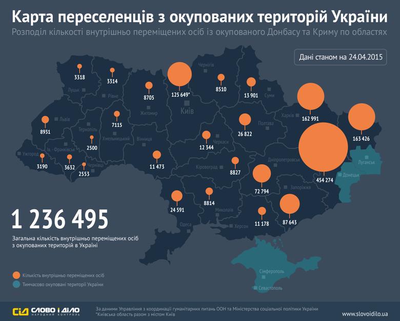Кількість переселенців, що виїхали зі сходу України та Криму, станом на 24 квітня 2015 року становить уже понад 1,23 млн осіб.