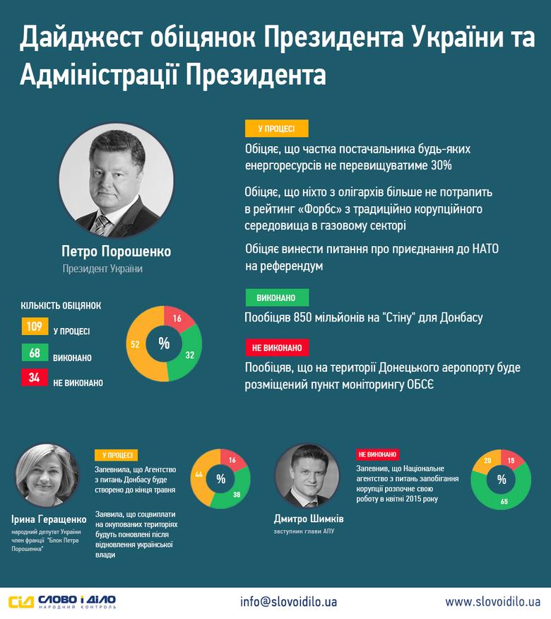 За минулий тиждень Президент України Петро Порошенко дав три обіцянки. Ще одне своє зобов'язання Глава держави виконав, а от стримати своє слово про розміщення на території донецького аеропорту пункту моніторингу ОБСЄ – не зміг