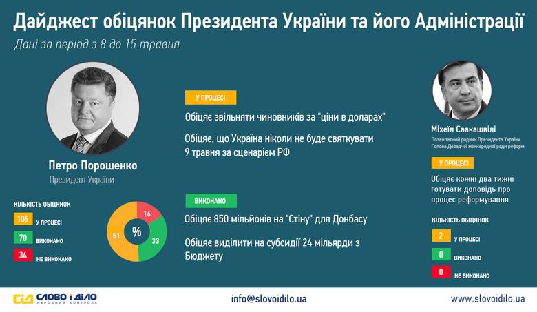 За минулий тиждень Президент Петро Порошенко дав дві обіцянки: пообіцяв звільняти чиновників, якщо ті будуть називати ціни в доларах, а також запевнив, що Україна більше ніколи не буде святкувати 9 травня за російським сценарієм.