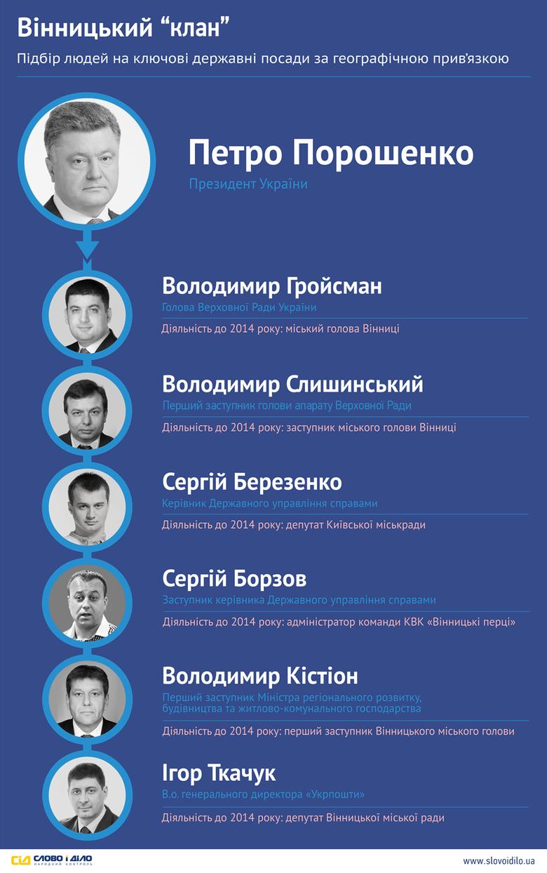 Петро Порошенко разом із собою привів до влади не лише цілу низку власних бізнес-партнерів, але й чимало земляків з Вінницької області, яка й дала йому дорогу у велику політику.