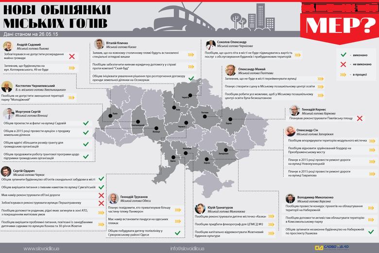 Протягом останнього тижня найбільше «перепало» міському голові Києва Віталію Кличку, який на ряду з рештою 7 мерами, що були обрані 25 травня 2014 року, святкував рік на посту.