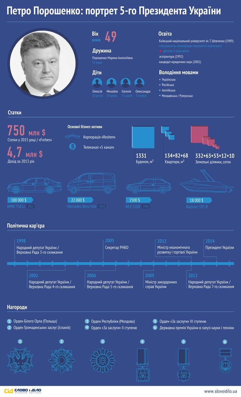 Система народного контролю «Слово і Діло» склала особистісний портрет п'ятого Президента України з урахуванням його статків, кар'єрних досягнень та родинних зв'язків.