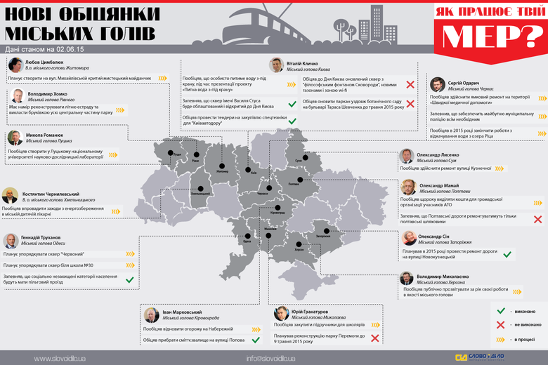 За останні 7 днів волонтерами системи народного контролю «Слово і Діло» було зафіксовано 24 обіцянки мерів українських міст.