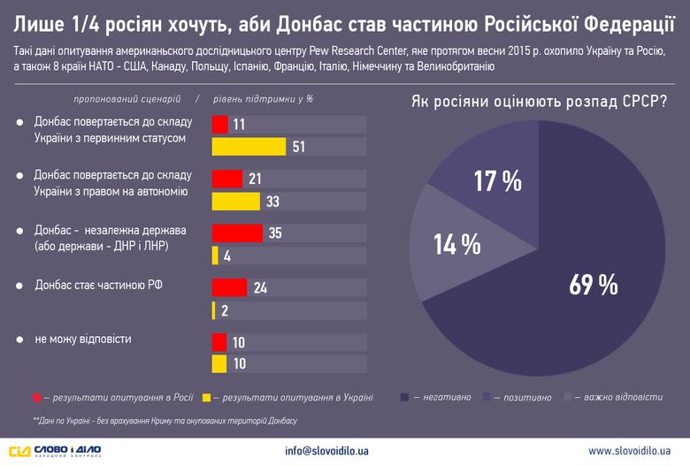 Любов українців до співвітчизників на Донбасі дещо зменшилась, але все ще сильна: більшість з них готові до фактичного повернення невизнаних республік до складу України.