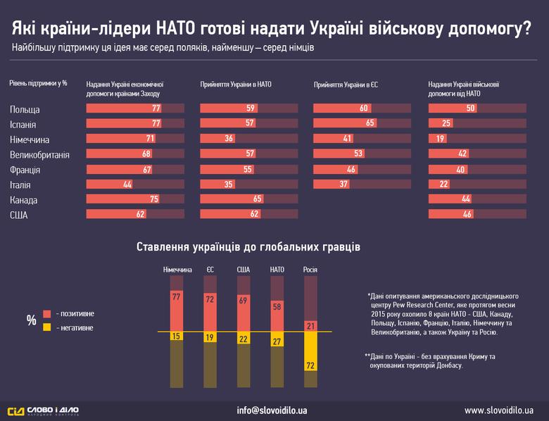 «Слово і Діло» вирішило показати, як жителі восьми основних країн-членів Альянсу ставляться до надання Україні різної допомоги, у тому числі – військової.