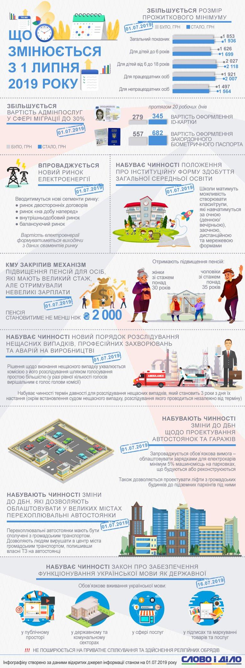 У липні в Україні трохи зросли пенсії та аліменти, а також подорожчали закордонні паспорти. Із середини місяця має набути чинності закон про державну мову.