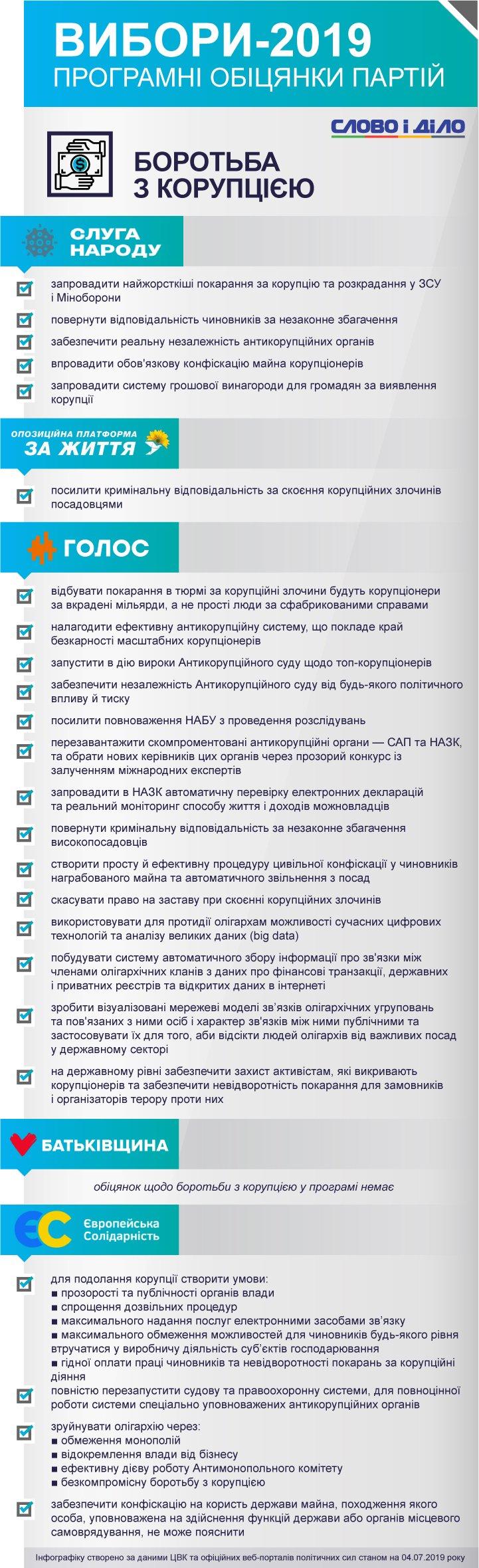 Жодної обіцянки щодо боротьби з корупцією немає в передвиборчій програмі партії Батьківщина.