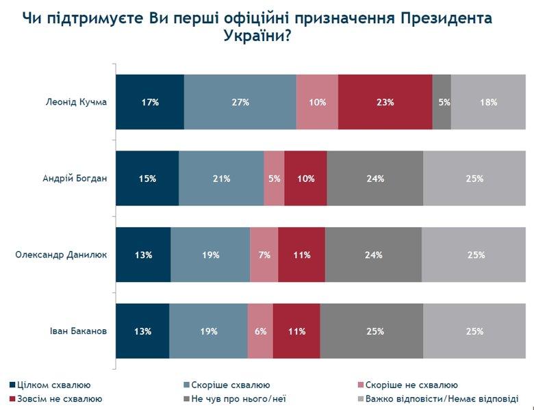 Діяльність новообраного президента України Володимира Зеленського схвалювали 67 відсотків громадян.