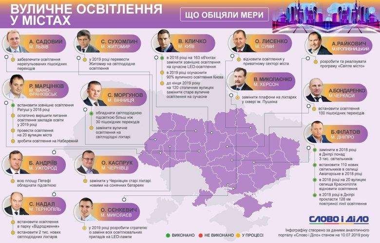 Мер Віталій Кличко обіцяв, що цього року 90 відсотків вуличного освітлення Києва буде сучасним, на це скерують близько 700 млн грн.