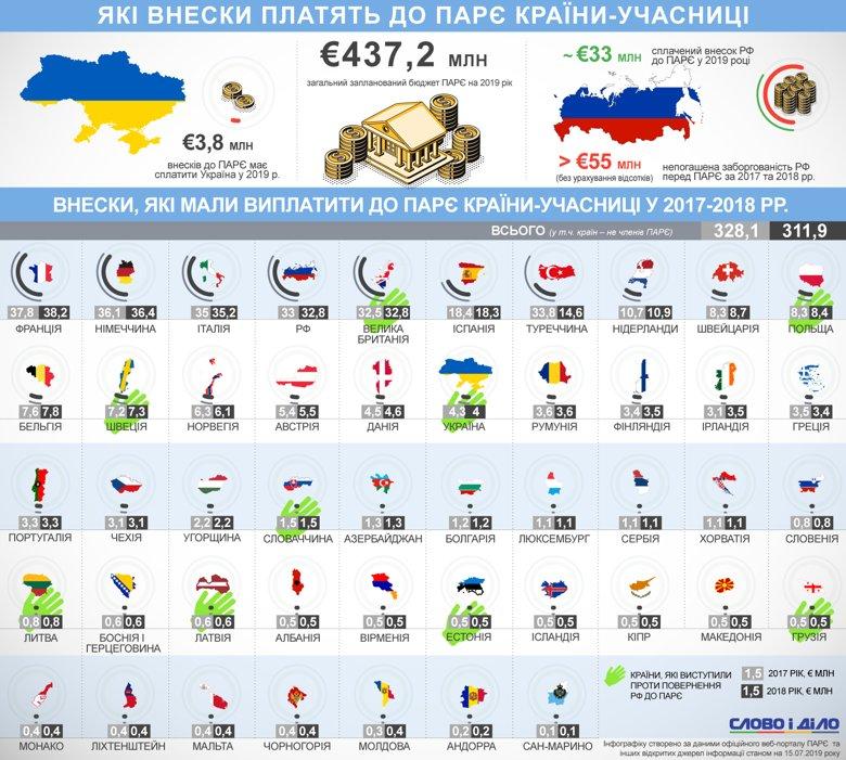 Россия платит не самые большие взносы за участие в ПАСЕ. Сопоставимые суммы вкладывают Турция, Италия, Франция и Великобритания.