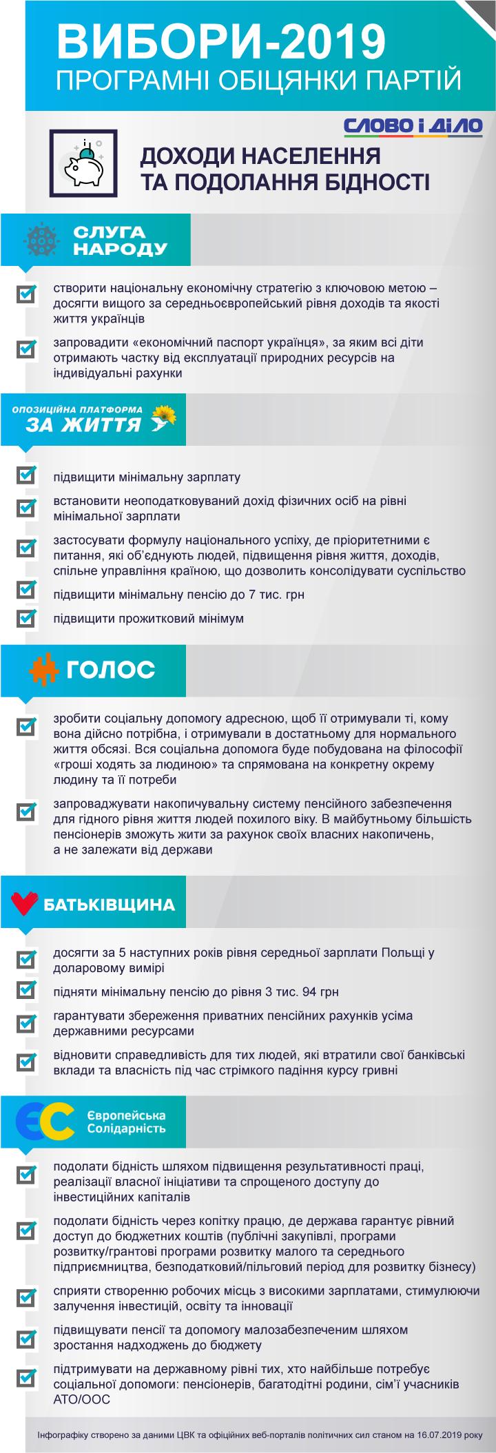 Топ-5 політсил обіцяють запровадити економічний паспорт українця та накопичувальну пенсійну систему, а також створювати нові робочі місця й долати бідність копіткою працею.