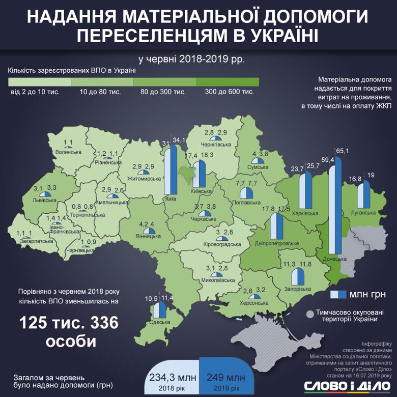 В июне больше всего переселенцев зарегистрировались в Киеве. В течение месяца количество мигрантов возросло, но уменьшилось по сравнению с прошлым годом.