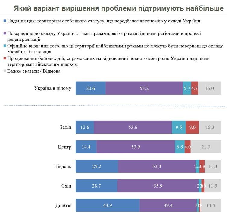 Большинство украинцев хотели бы решения конфликта на Донбассе путем возвращения неподконтрольных территорий в состав Украины.
