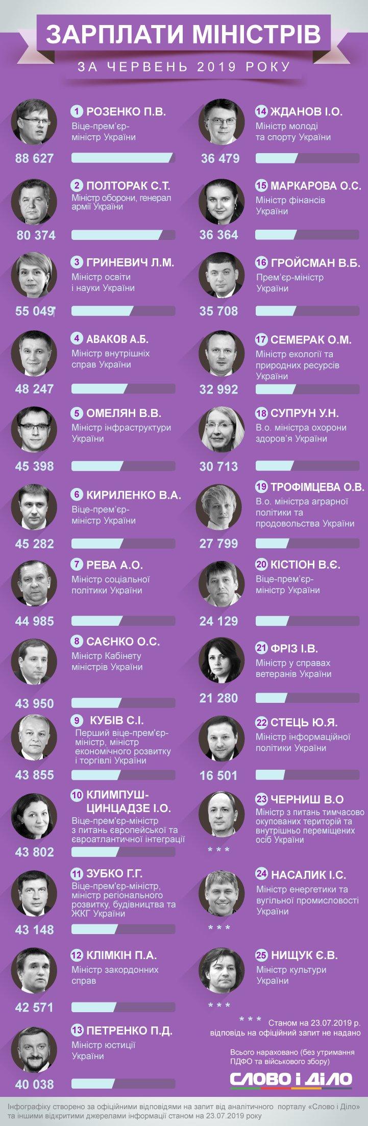 У червні зарплату, більшу за 40 тисяч гривень, отримали 12 міністрів, а деякі члени уряду заробили понад 100 тисяч гривень.