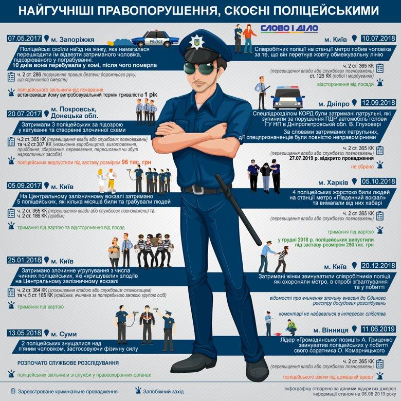 За останні три роки українських копів ловили на кришуванні вокзальних злодіїв у Києві, на катуванні затриманих у Покровську та побитті людей у харківському метро.