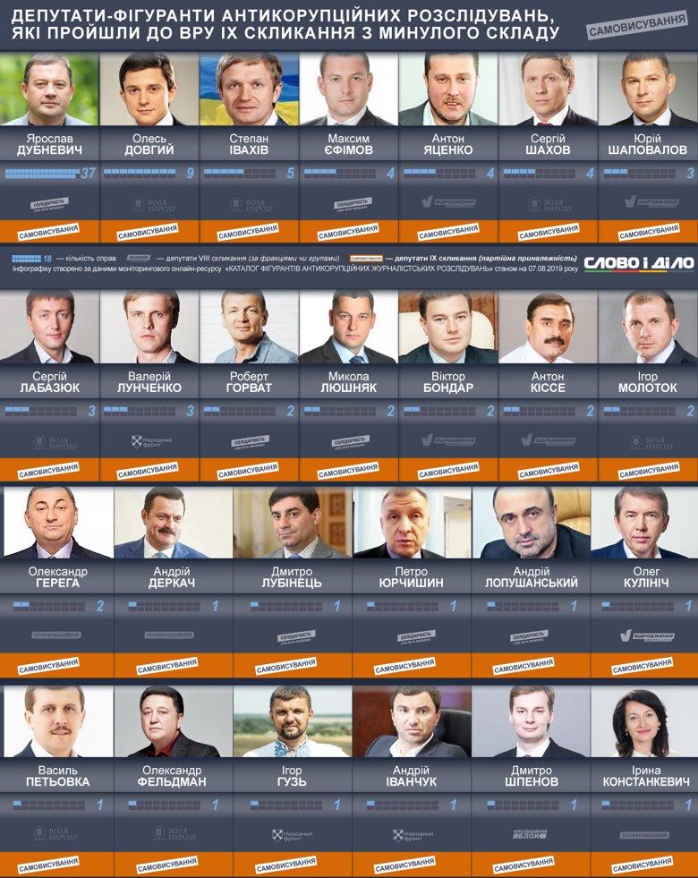 До парламенту дев'ятого скликання пройшли 53 депутати-фігуранти журналістських розслідувань про корупцію. У минулому скликанні їх було 214.