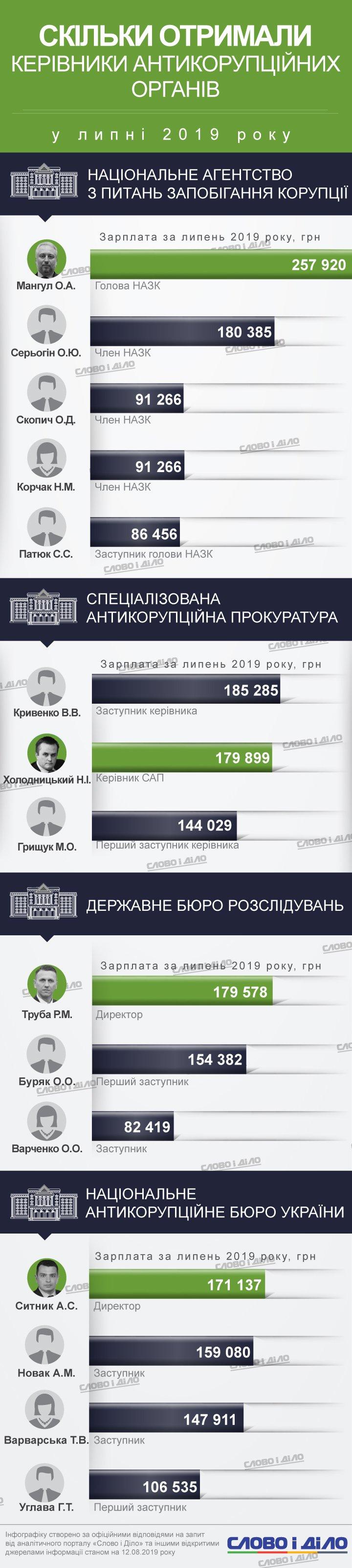 Найбільш високооплачуваний антикоррупціонер липня – голова НАЗК Олександр Мангул. Він заробив майже 260 тисяч.