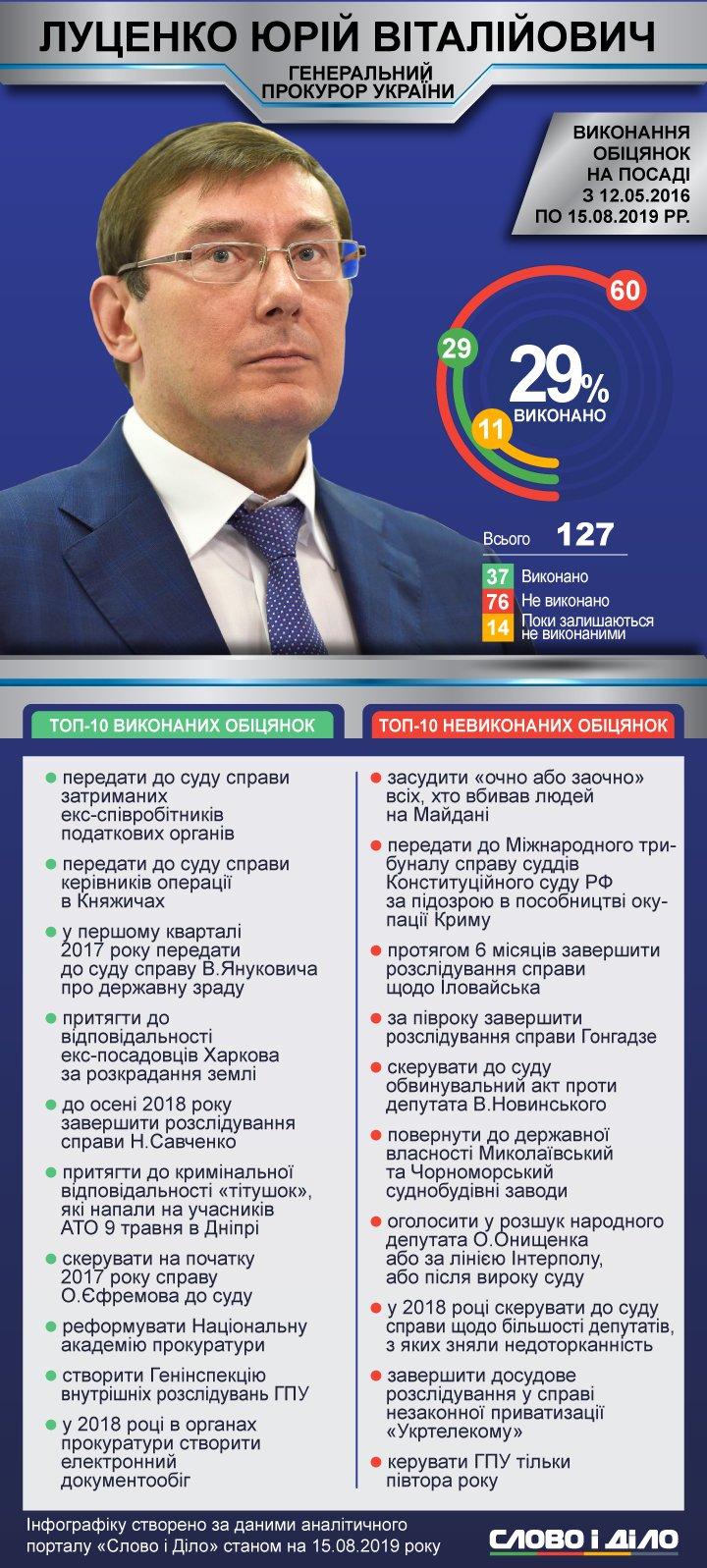 Все показывает на то, что с началом работы новой Рады генпрокурора Луценко отправят в отставку. Мы посмотрели, что политику удалось, а что не совсем за время этой каденции.