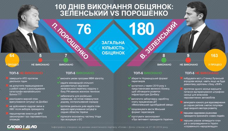 Порошенко не зміг швидко зупинити війну на Донбасі, а Зеленський провалив обіцянку про те, що першими кадровими рішеннями президента буде призначення нових людей.