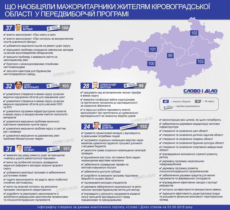 Мажоритарники Кіровоградської області обіцяють вирішити проблему зі сміттям, контролювати медреформу в окрузі і домагатися встановлення чесних тарифів.