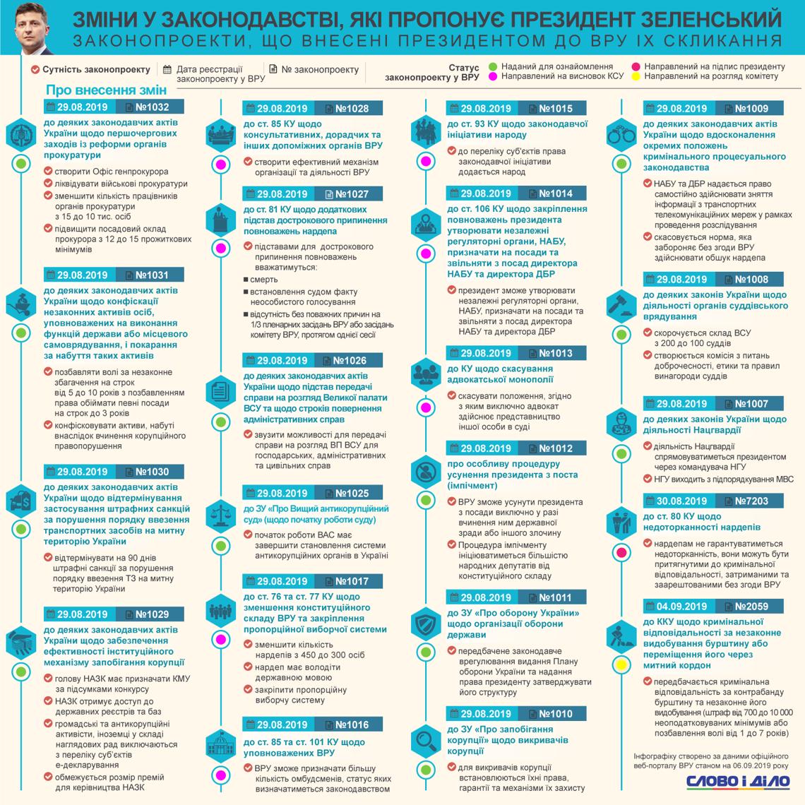 Законопроекты Зеленского: какие изменения президент предложил Раде