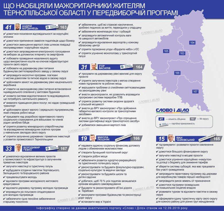 Створювати нові робочі місця для молоді через залучення інвестицій та розвивати туристичну привабливість краю обіцяли мажоритарники Тернопільської області.