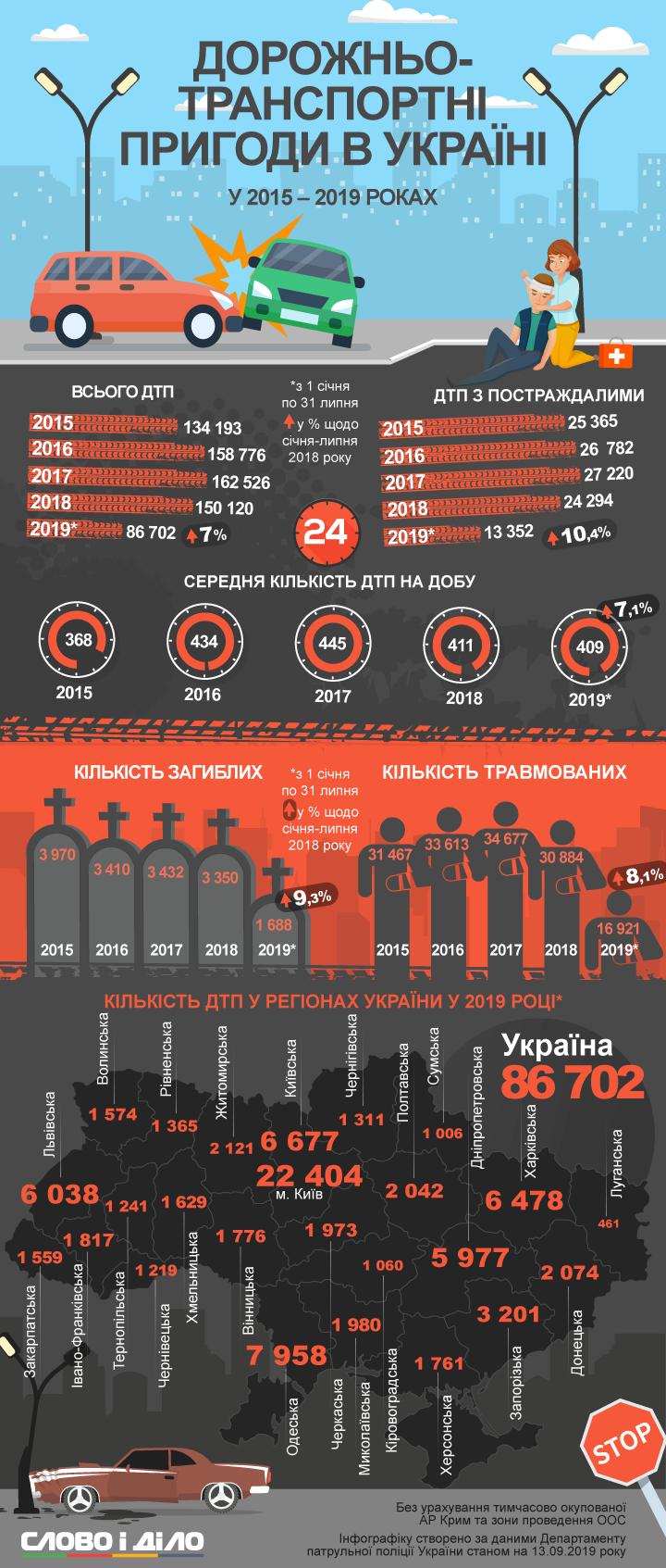 В Україні щодня в середньому відбувається 300-400 ДТП. За чотири з половиною роки — майже 693 тисячі аварій.