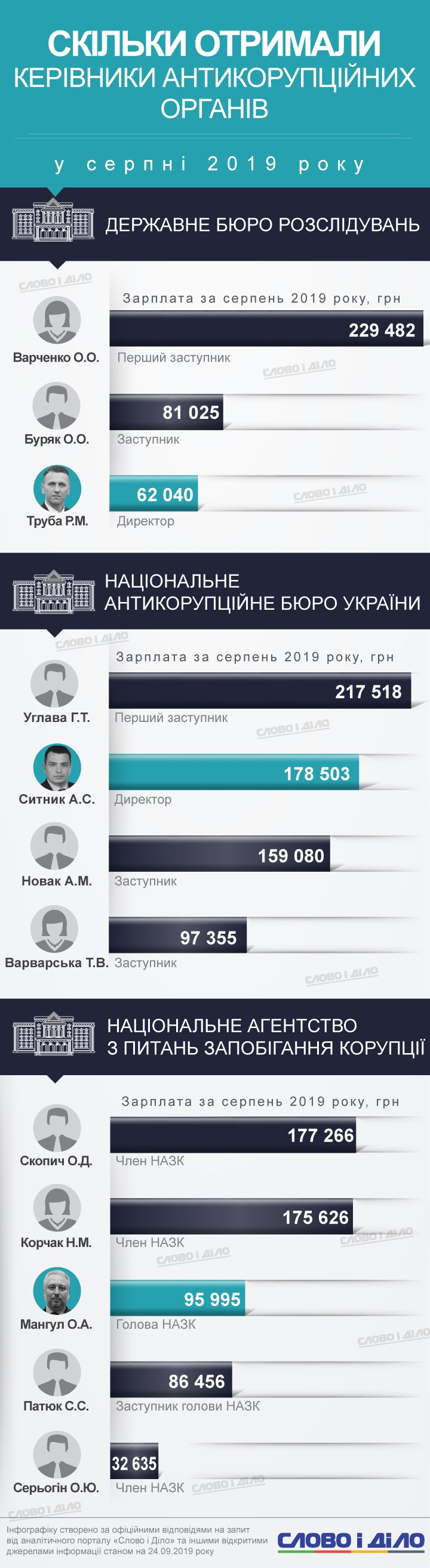 У серпні найбільш високооплачуваними антикорупціонерами були не керівники відомств, а їх заступники.