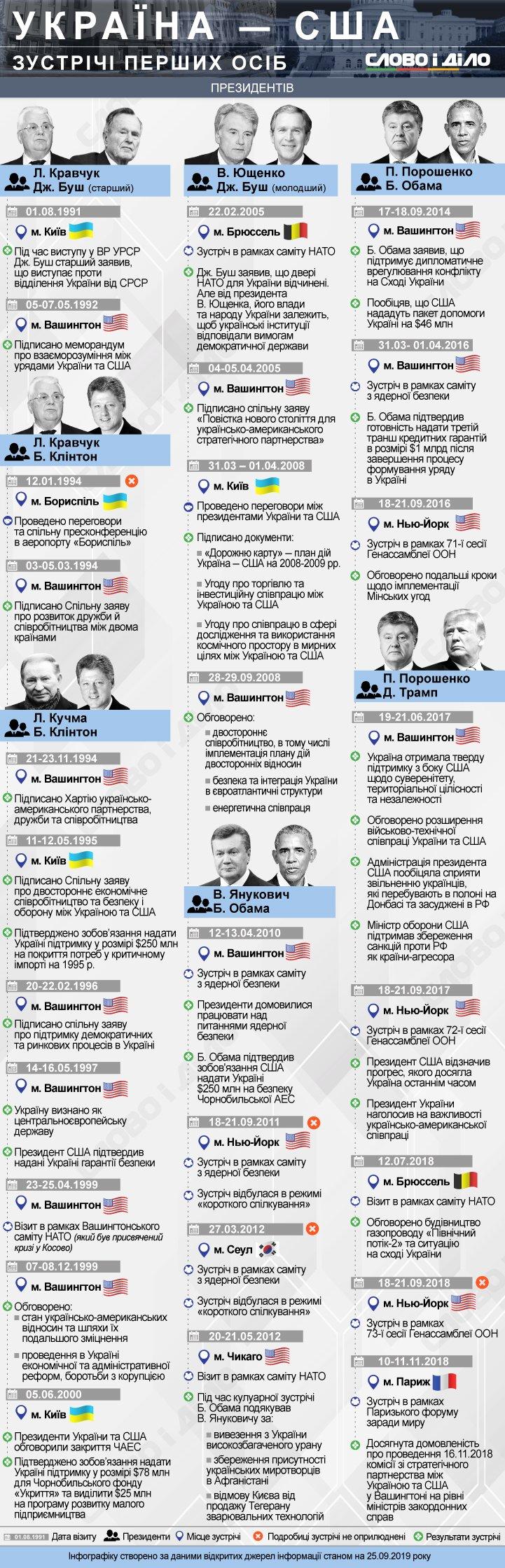 Украинские президенты встречались со своими американскими коллегами начиная с 1992 года. Как выстраивались взаимоотношения между Украиной и США через переговоры первых лиц?
