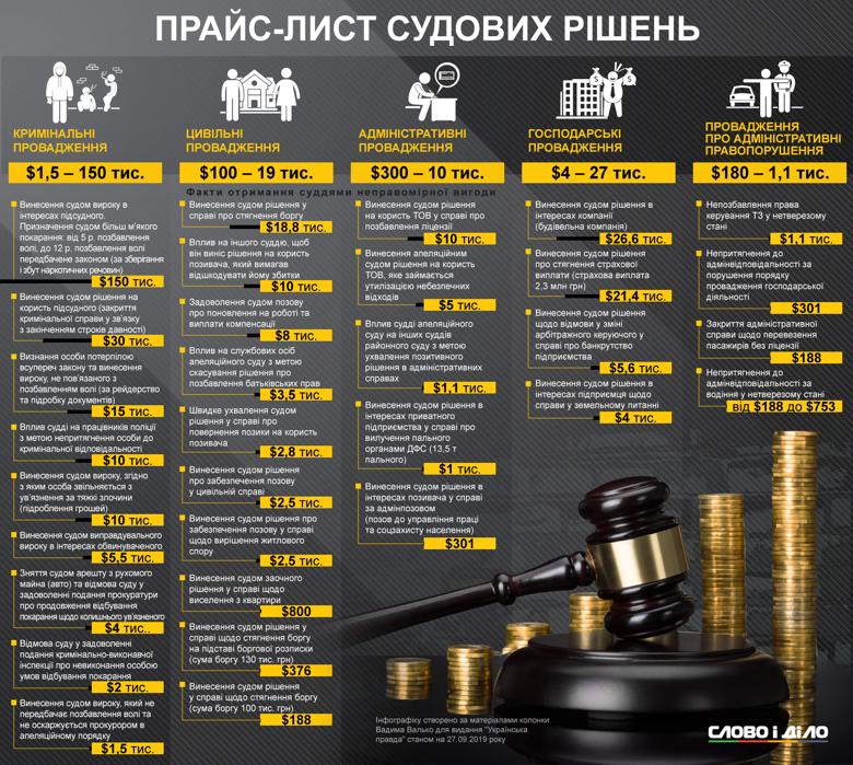 Купити рішення суду в Україні можна і за тисячу, і за 150 тисяч доларів. Все залежить від правопорушення.