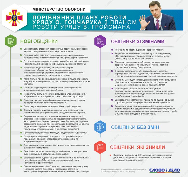 У програмі Кабміну обіцяють почати створення нової системи територіальної оборони України та боротися з корупцією у сфері оборони.