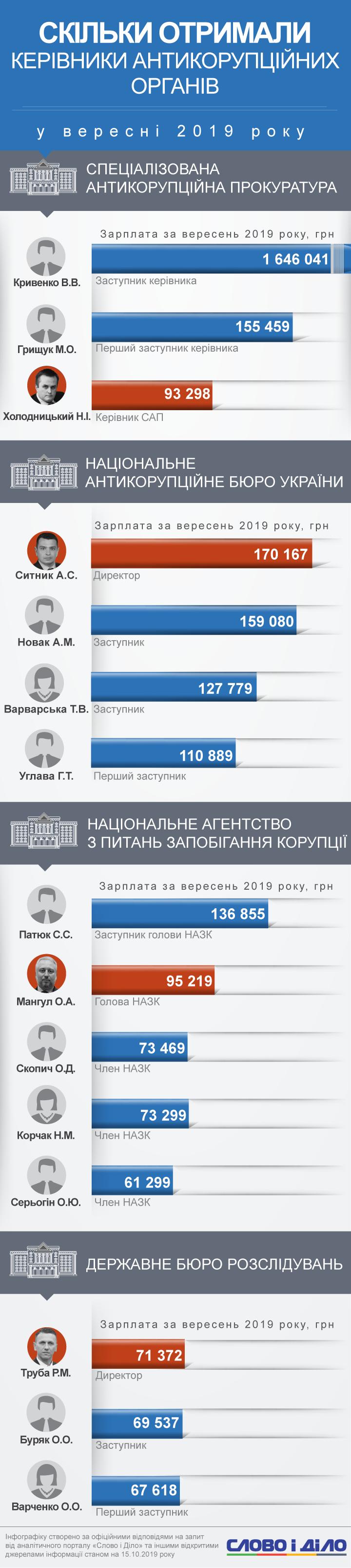 Скільки заробляють керівники антикорупційних органів в Україні. Слово і Діло це з'ясувало.