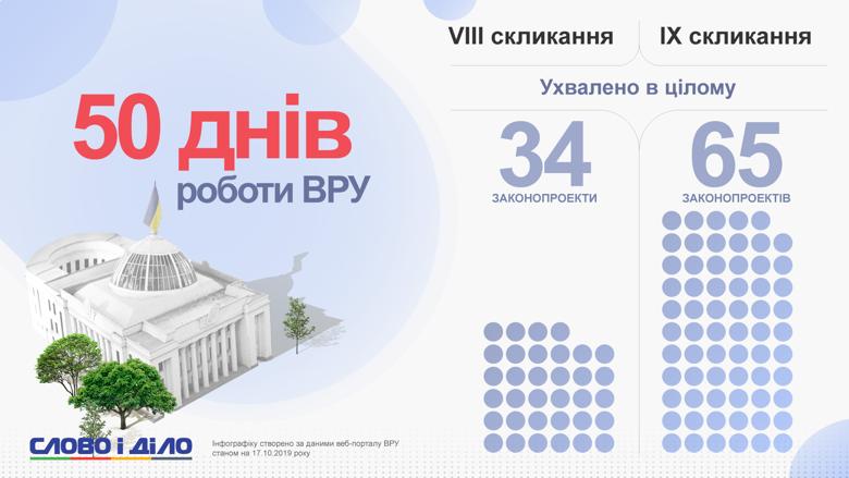 Найактивніше працювали над підготовкою законопроектів фракції Слуга народу, Батьківщина та Європейська солідарність.