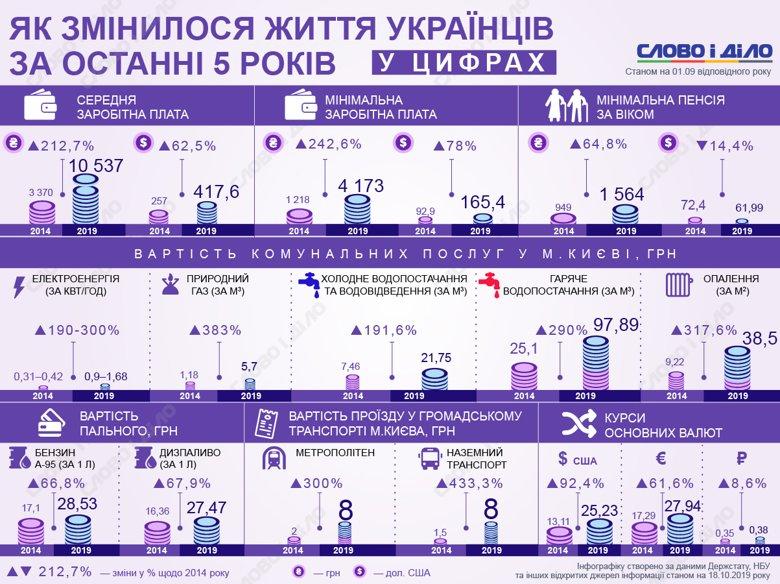 Как менялись зарплаты и пенсии украинцев, насколько подорожал доллар, а также плата за коммунальные услуги и бензин с 2014 по 2019 годы.