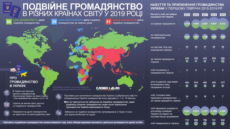 Подвійне громадянство дозволено у 86 країнах світу, в 29-ти – допускається, ще в 51-й – заборонено, в тому числі в Україні.