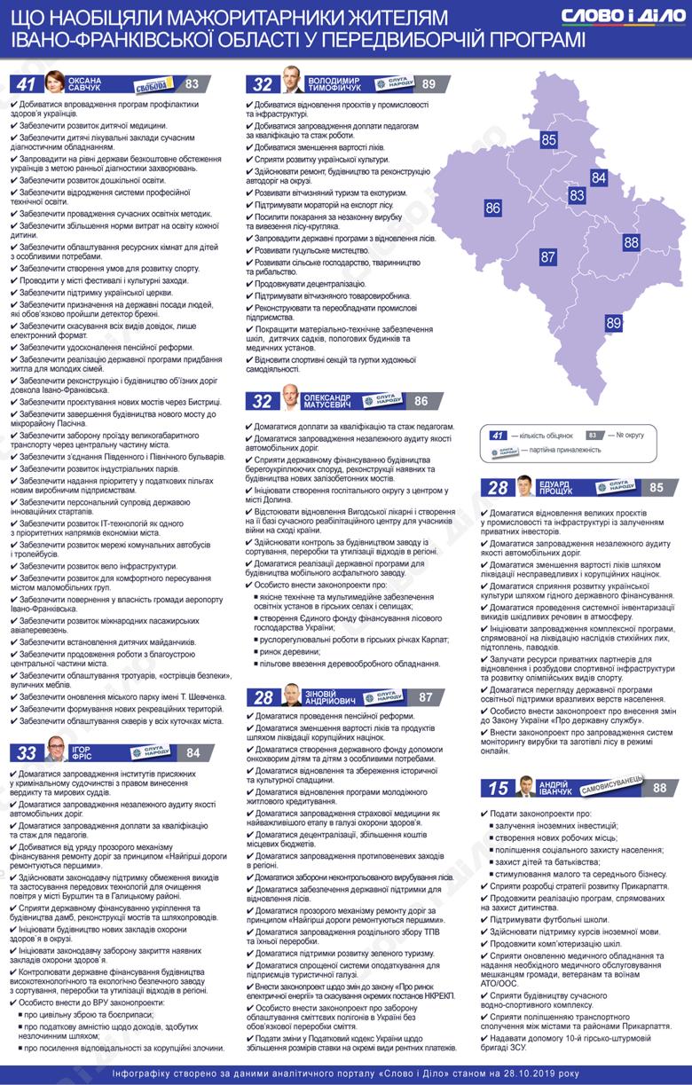 По мажоритарці в Івано-Франківській області пройшла єдина у Верховній раді представниця ВО Свобода.