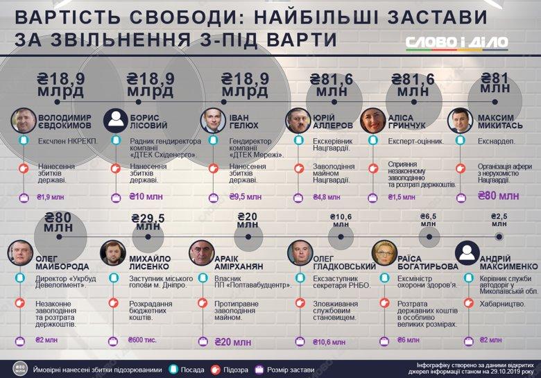 В цьому році багато фігурантів гучних розслідувань з корупції вийшли під заставу. Зібрали найрезонансніші випадки.