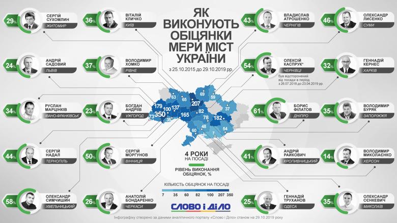 Українським мерам залишилося працювати рік, потім будуть місцеві вибори. Наразі найбільше обіцянок виконав Борис Філатов.
