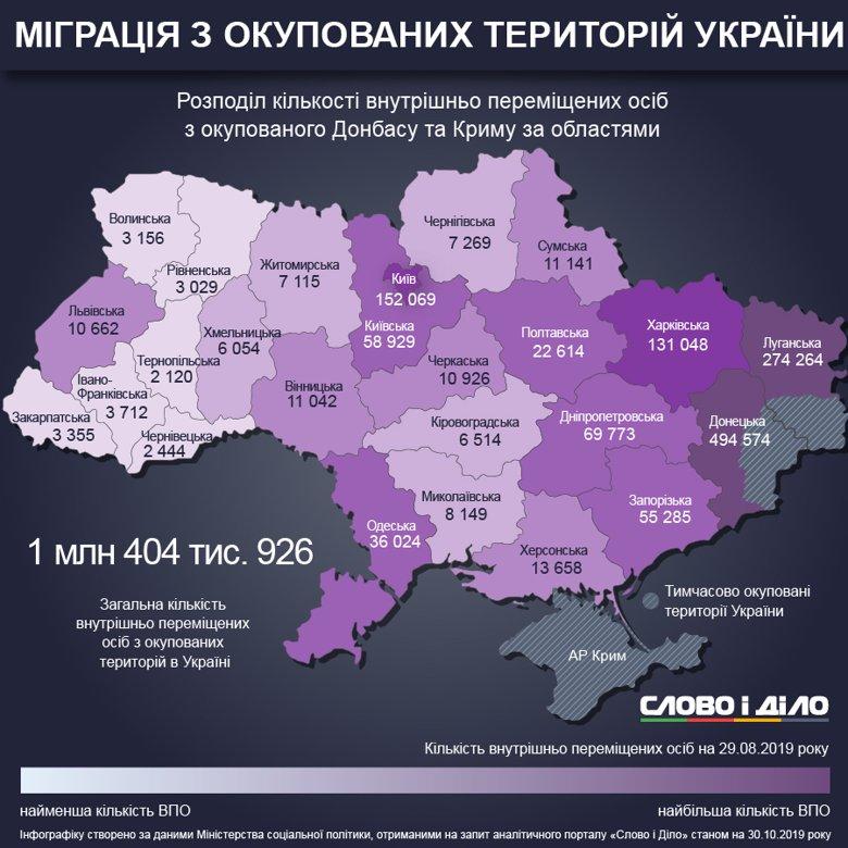 В Україні станом на кінець серпня було 1 мільйон 404 тисяч 926 внутрішньо переміщених осіб.