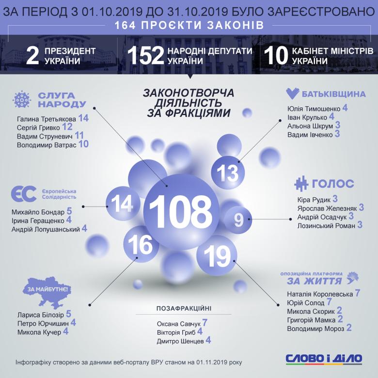 У Верховну раду в жовтні внесли 164 законопроекти, з них два від президента Зеленського і 10 від Кабміну.