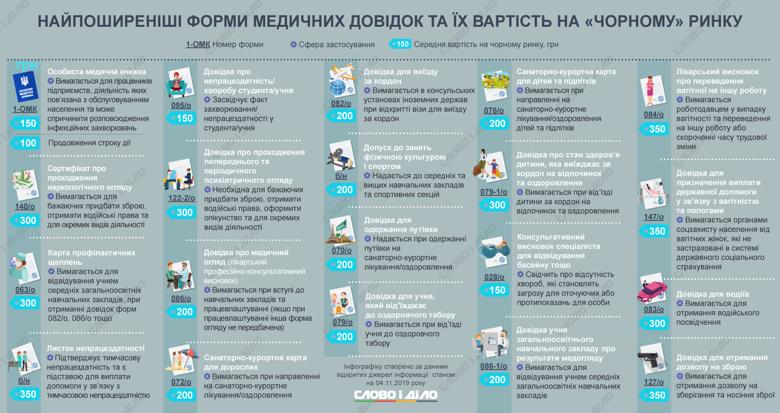 Медицинские справки в Украине могут отменить. Их требуют для трудоустройства во многих сферах деятельности, а купить на черном рынке можно за 150-300 гривен.